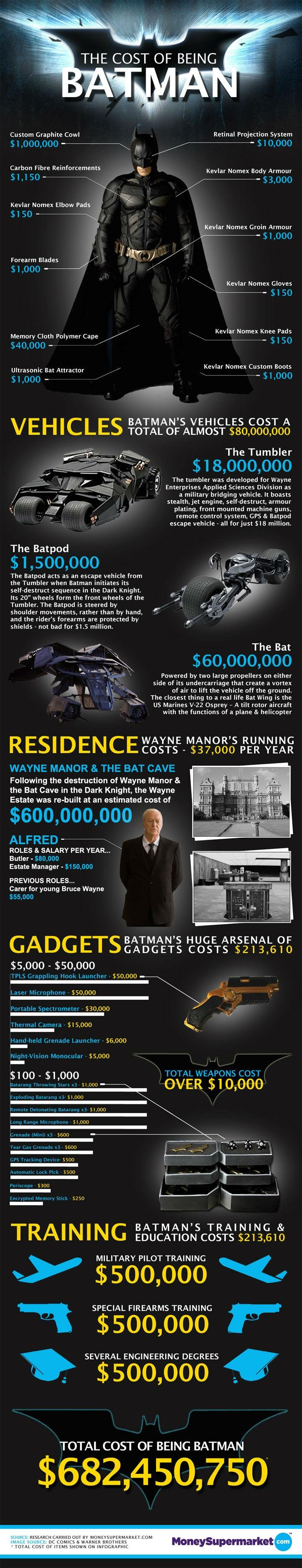 Infographie  avec le détail des coûts nécessaires pour devenir Batman