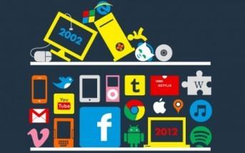 Infographie : évolution d'Internet de 2002 à 2012 en chiffres