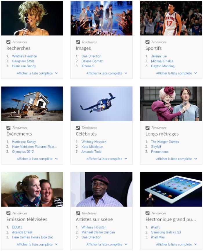 Google Zeitgeist : liste des mots clés les plus recherché en France en 2012.