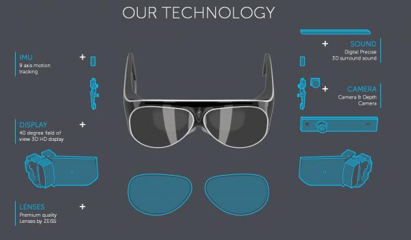 specifications des MetaPro, les lunettes connectées du futur en réalite augmentée