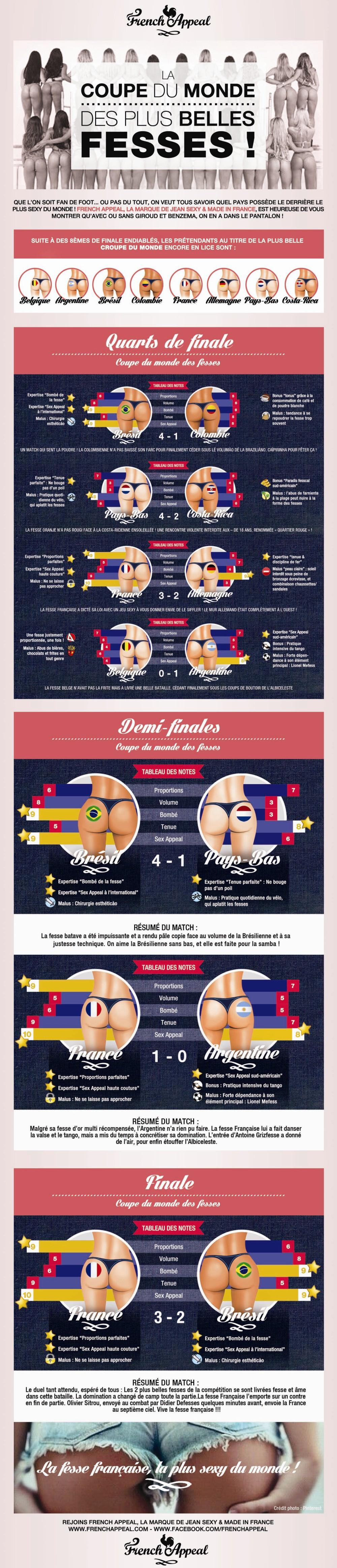 Infographie : la Coupe du Monde des Plus Belles FESSES sexy par French Appeal