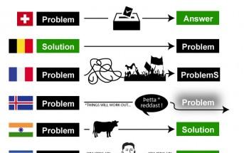 Infographie : comment résout-on les problèmes par pays ?