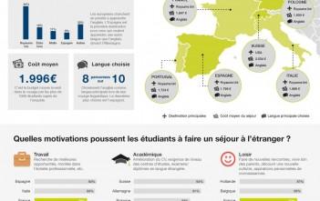 infographie : les séjours linguistiques à l'étranger en Europe par Studyglobal