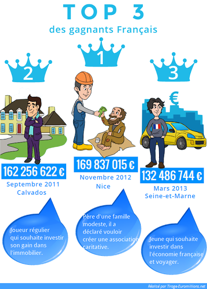 infographie : top 3 des gagnants en france à l'euromillion