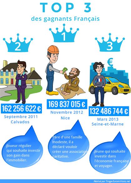 infographie : top 3 des gagnants en france à l'euromillion