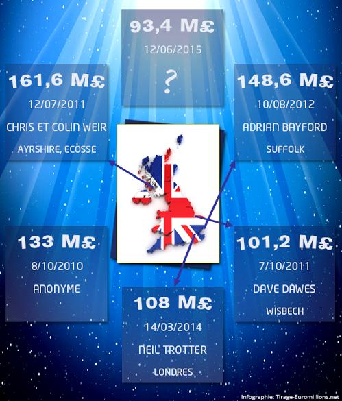 Infographie: Les 5 plus gros gagnants britanniques (en livres sterling) et l'inconnu de ce vendredi