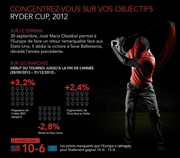 infographie ryder cup 2012