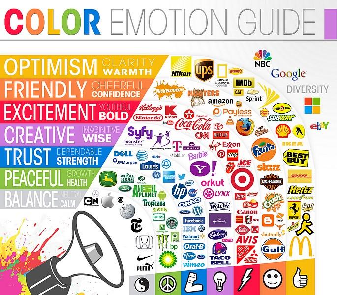 signification des couleurs d'un logo