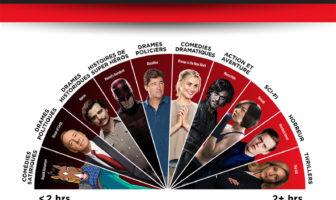 Quelles sont les séries que l'on dévore et celles que l'on savoure sur Netflix ?