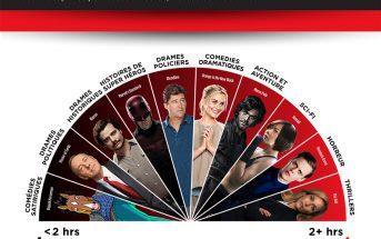 Binge watching : quelles séries Netflix dévorer ou savourer ?