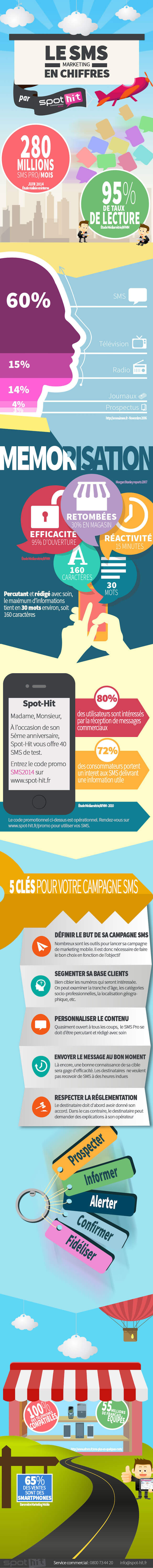 infographie sms marketing professionnel