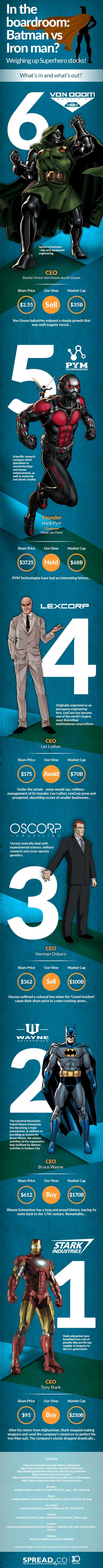 infographie entreprises Superhero marvel dc