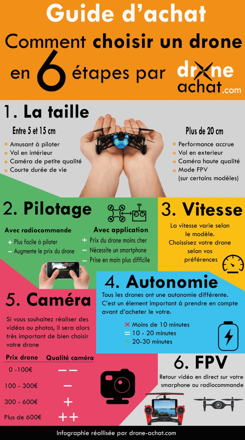 infographie guide achat drone