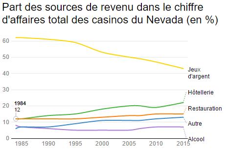 Part des sources de revenu dans le chiffre d'affaires total des casinos du Nevada (en %)