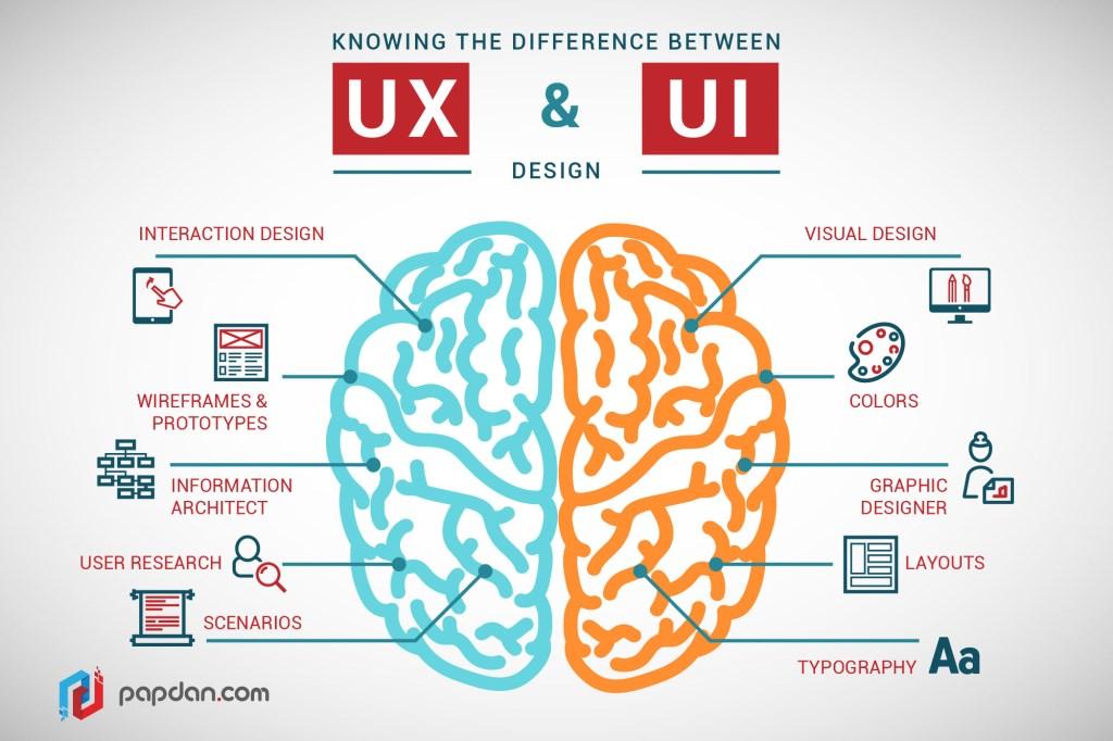 infographie : UX vs UI Design. Quelles différences ?