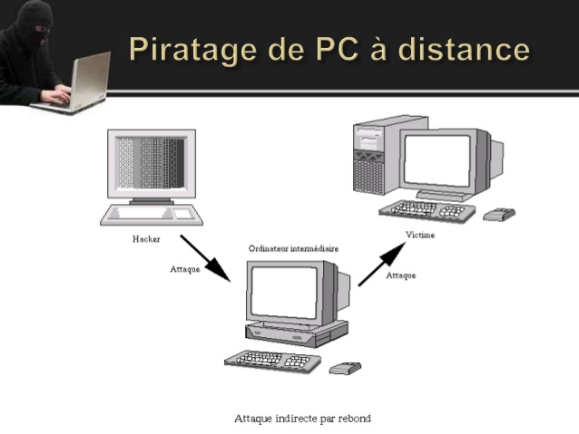 schéma explicatif d'un piratage informatique à distance