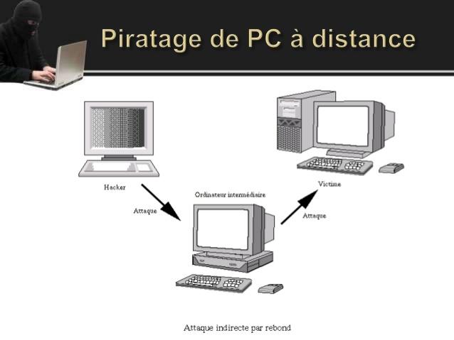 schéma explicatif d'un piratage informatique à distance