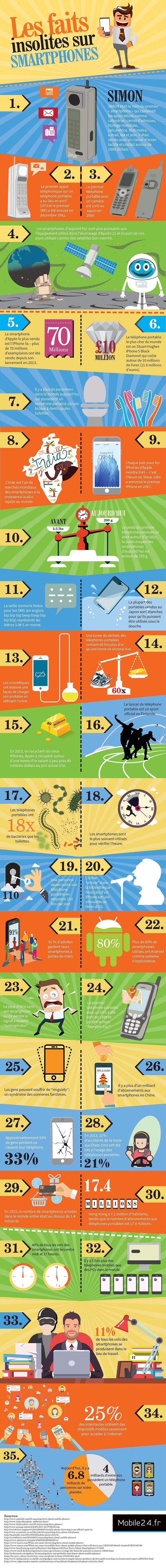infographie : 35 faits insolites smartphones
