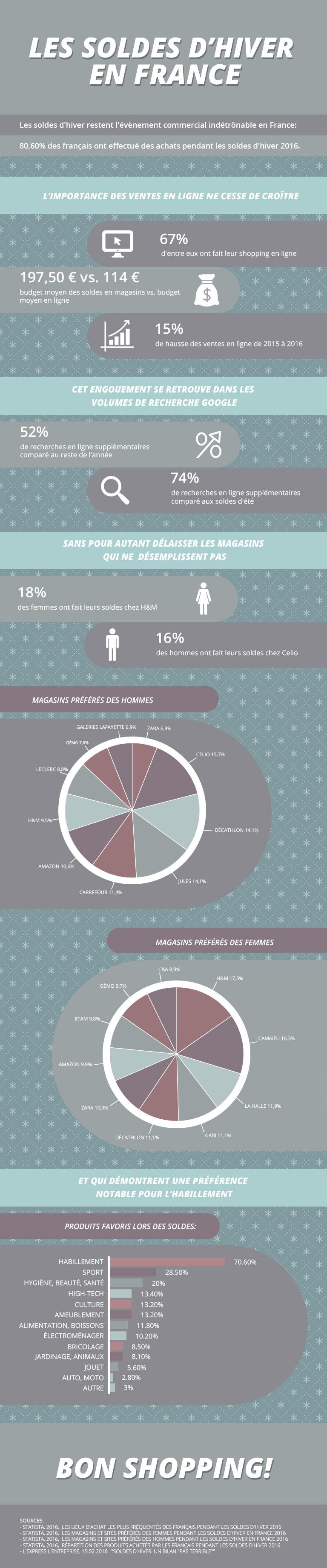 Infographie : les soldes d'hiver 2017 en France par ShopAlike
