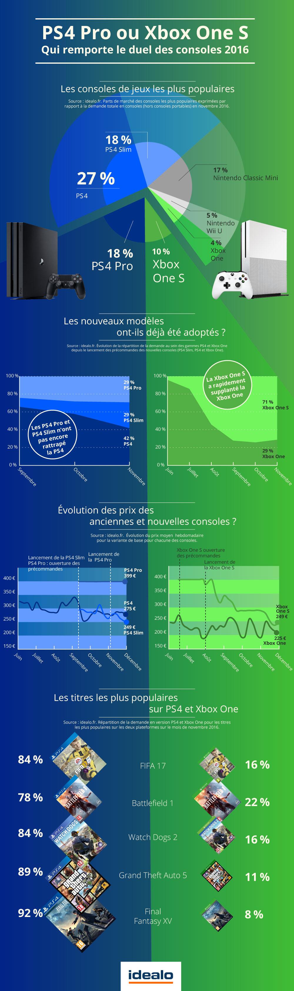 infographie xbox on s vs playstation 4 pro : le duel de la fin d'année 2016