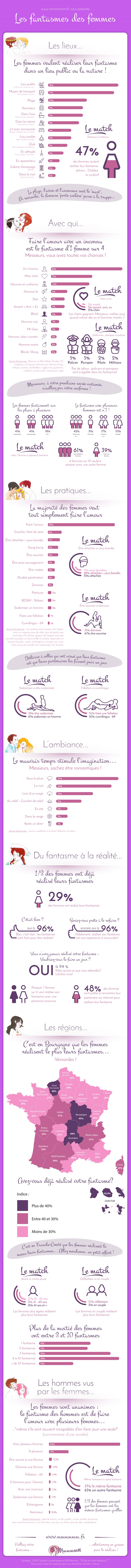 Infographie fantasmes femmes