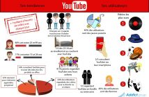 Infographie Audience YouTube