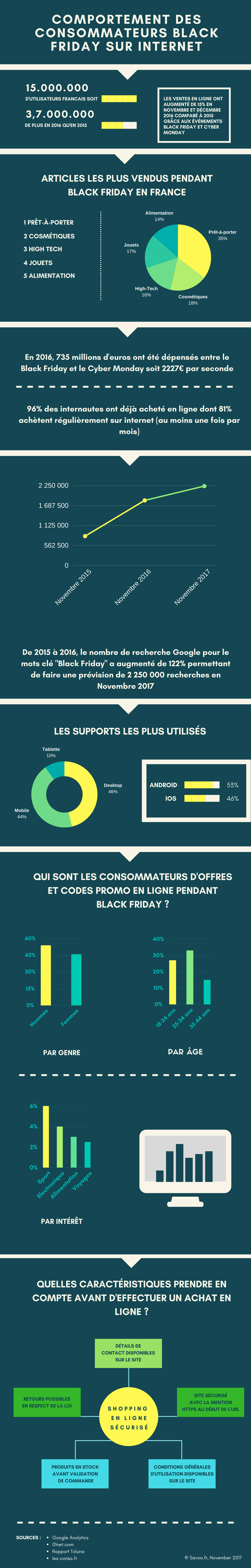Infographie Black Friday en ligne