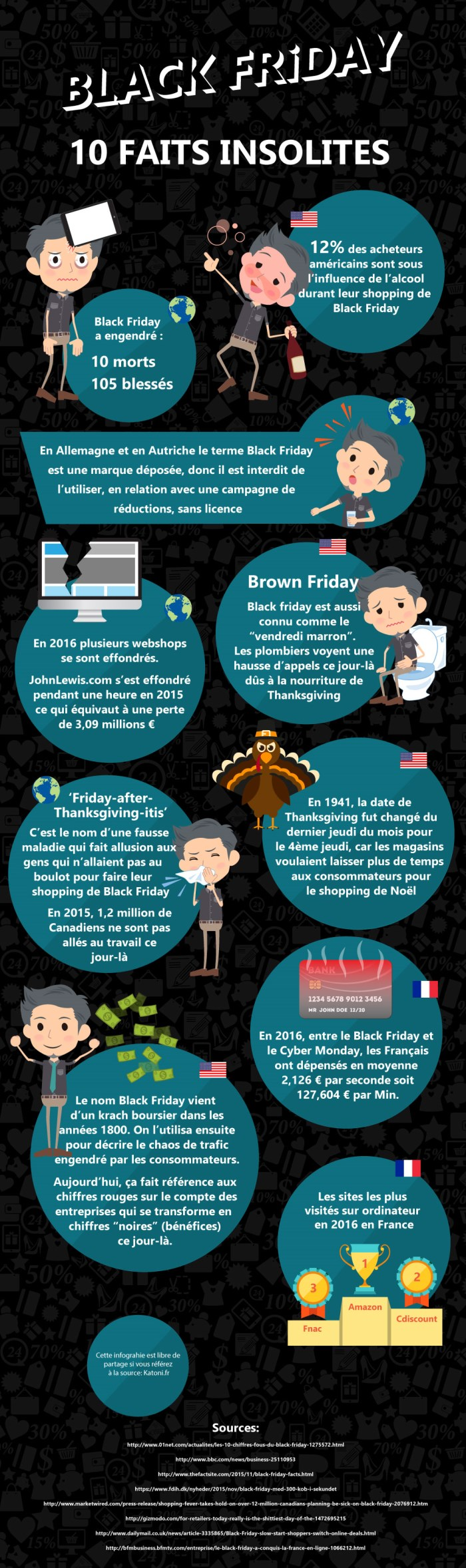 black friday : 10 faits insolites