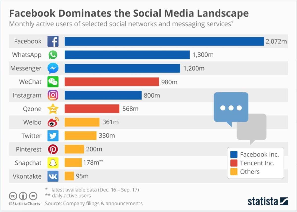 applications sociales les plus utilisées dans le monde