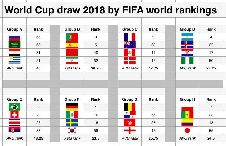 classement des groupes de la coupe du monde 2018
