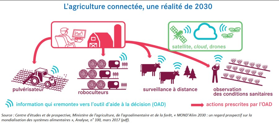 agriculture connectée 2030