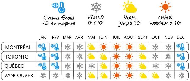 le calendrier du climat au Canada
