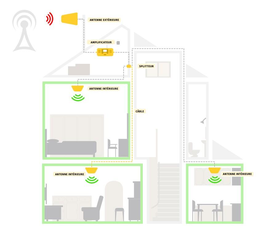 Amplificateur mobile : comment ça fonctionne ?