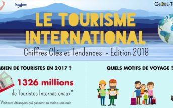 Le tourisme international en 2018 : chiffres clés et tendances