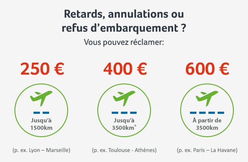 Quelle réclamation et remboursement en cas de compensation pour surbooking ?