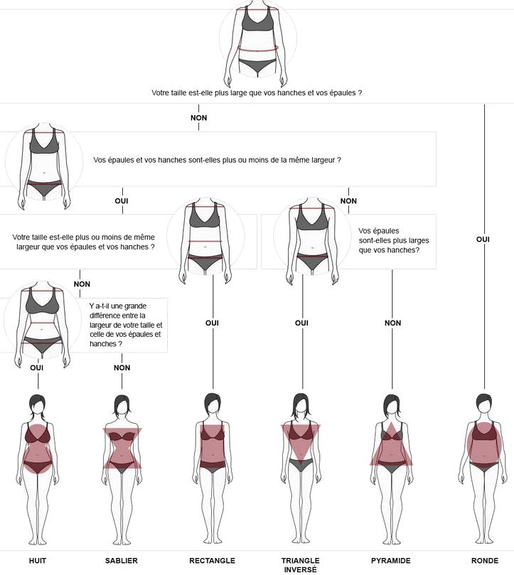 Comment déterminer sa morphologie ? La réponse en infographie