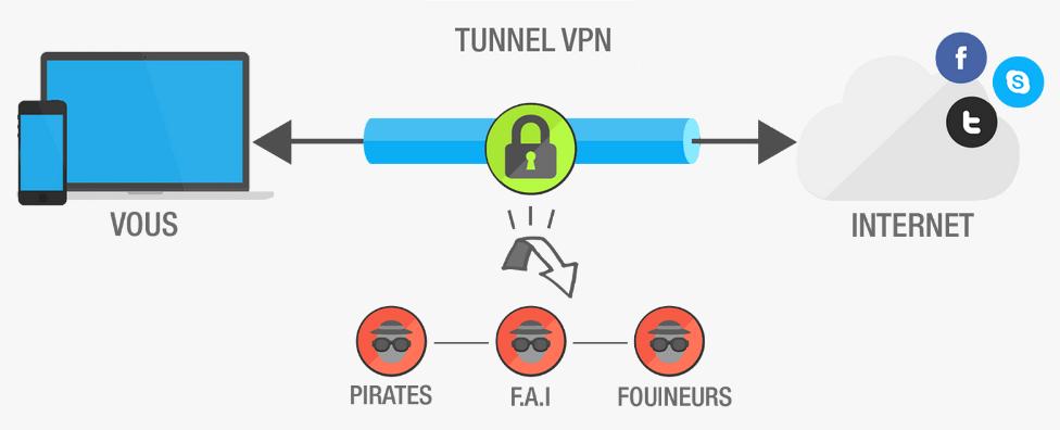 Schéma du fonctionnement d'un VPN
