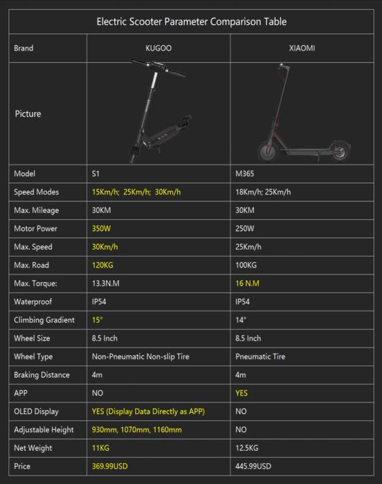 comparaison kugoo s1 vs xiaomi m365
