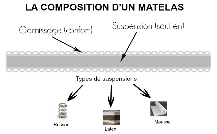 Composition d'un matelas : suspensions avec ressorts, latex ou en mousse