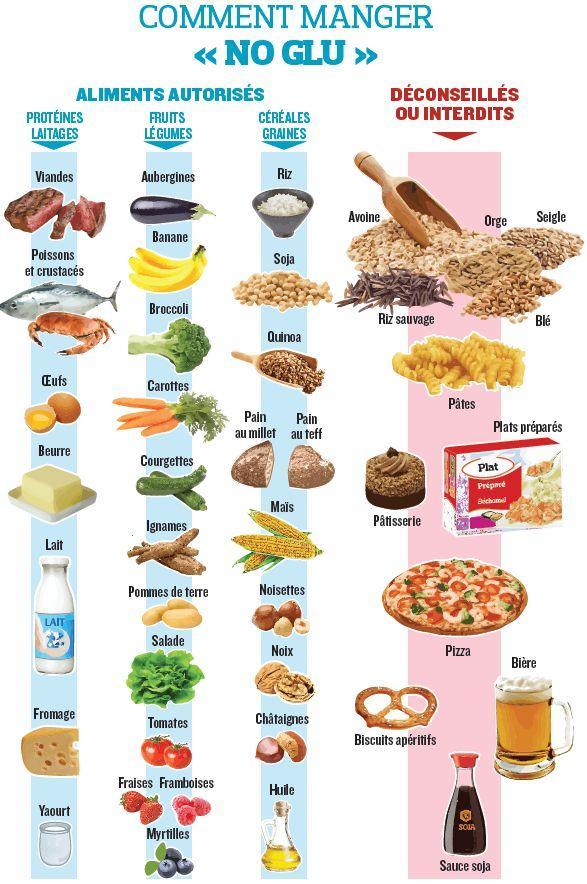 comment manger sans gluten ? Quels aliments contiennent du gluten ou pas ?