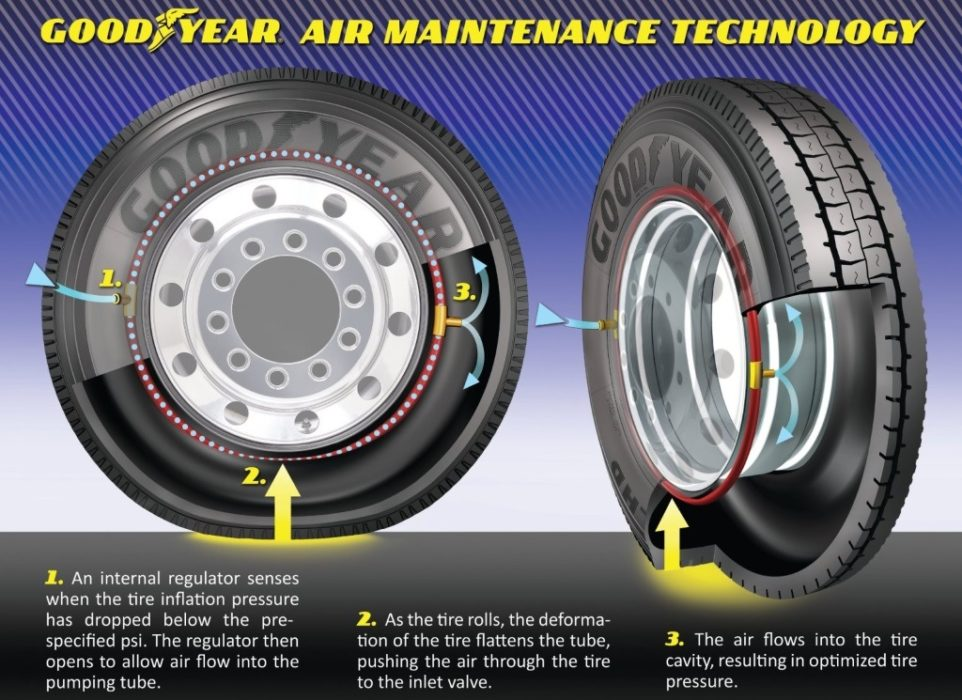 Goodyear Air Maintenance Technology