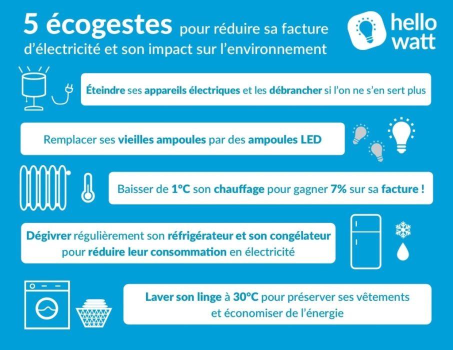 infographie : 5 écogestes pour réduire sa consommation d'énergie et son impact sur l'environnement