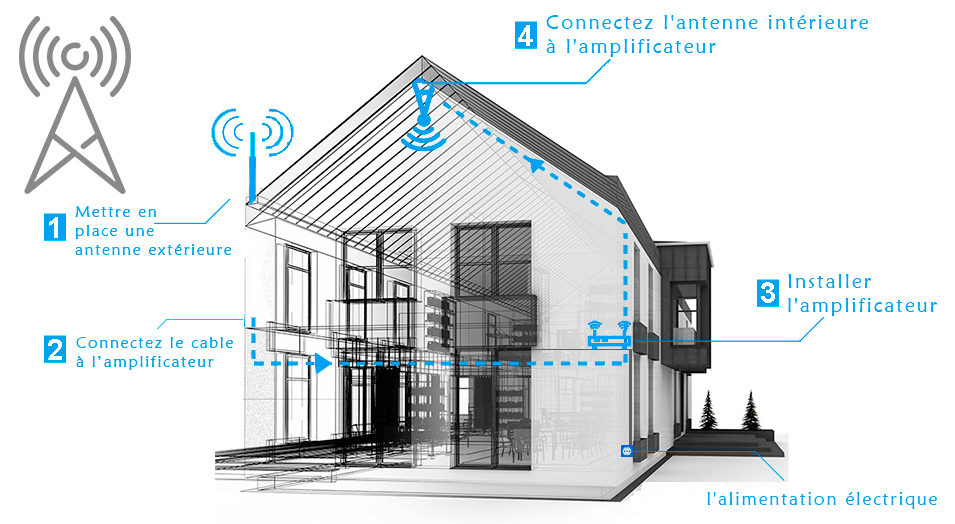 installation amplificateur gsm