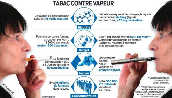 tabac vs vapeur de e-cigarette : quel impact sur la santé