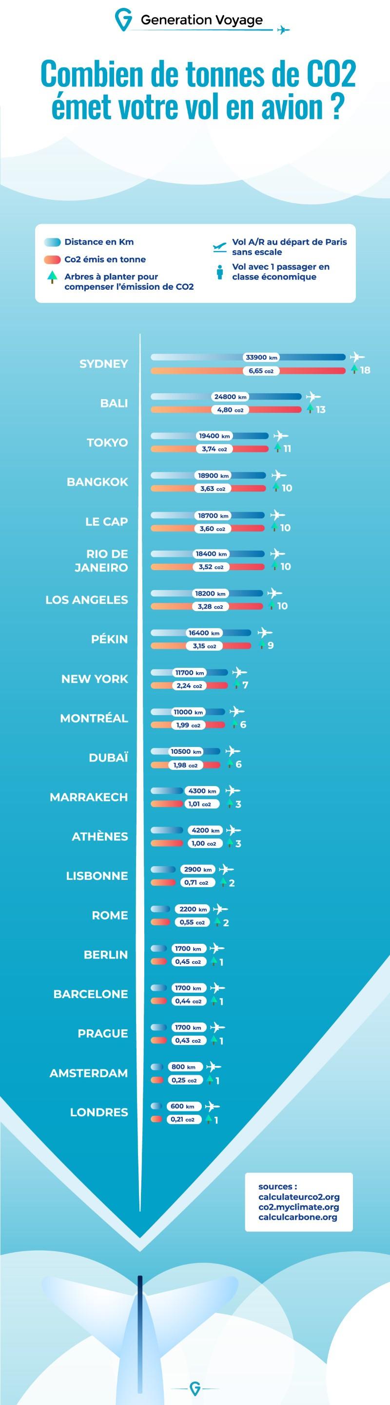 Infographie : Combien de tonnes de CO2 émet votre vol en avion ?