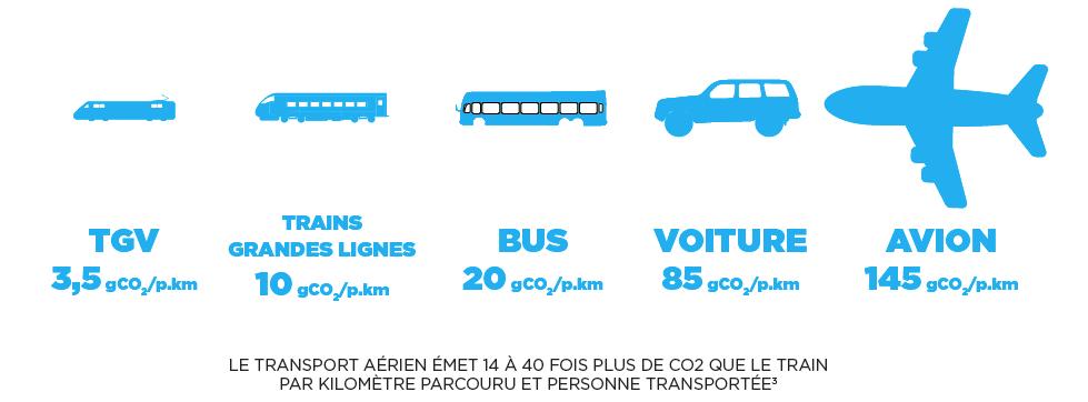 comparaison des émissions de co2 des moyens de transport : TGV, train, bus, voiture et avion