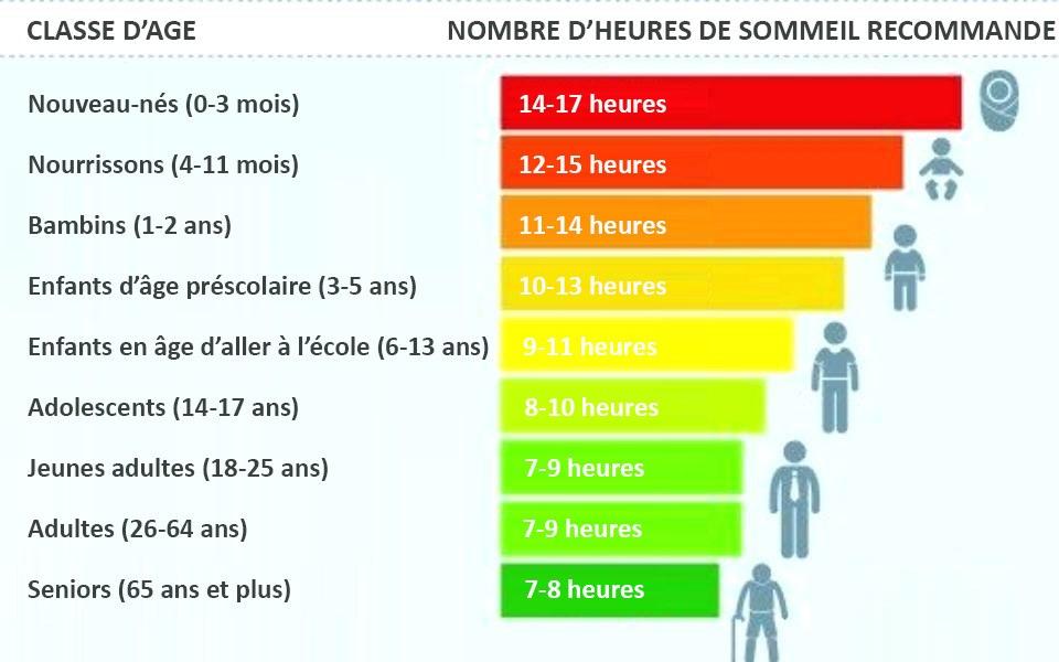durée optimale de sommeil en fonction de l'âge