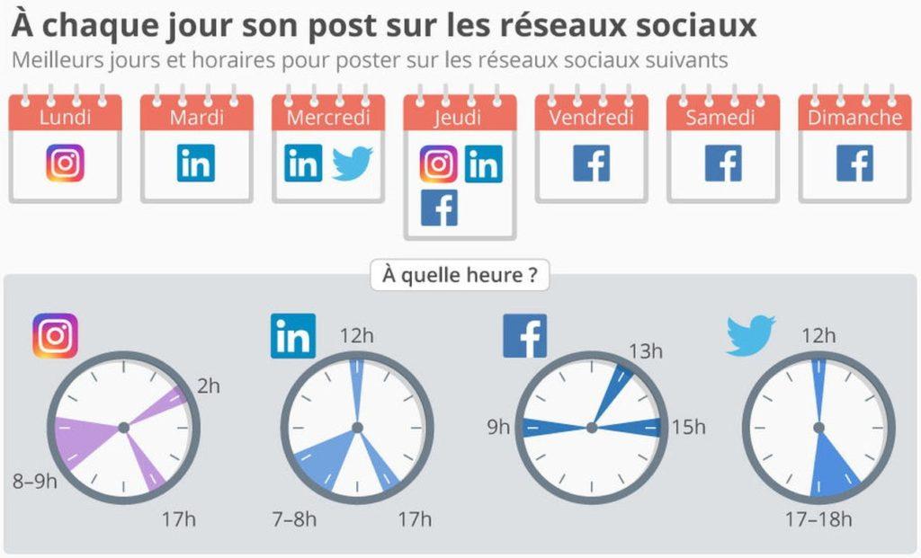 Quel jour et à quelle heure faut-il poster sur les réseaux sociaux ?
