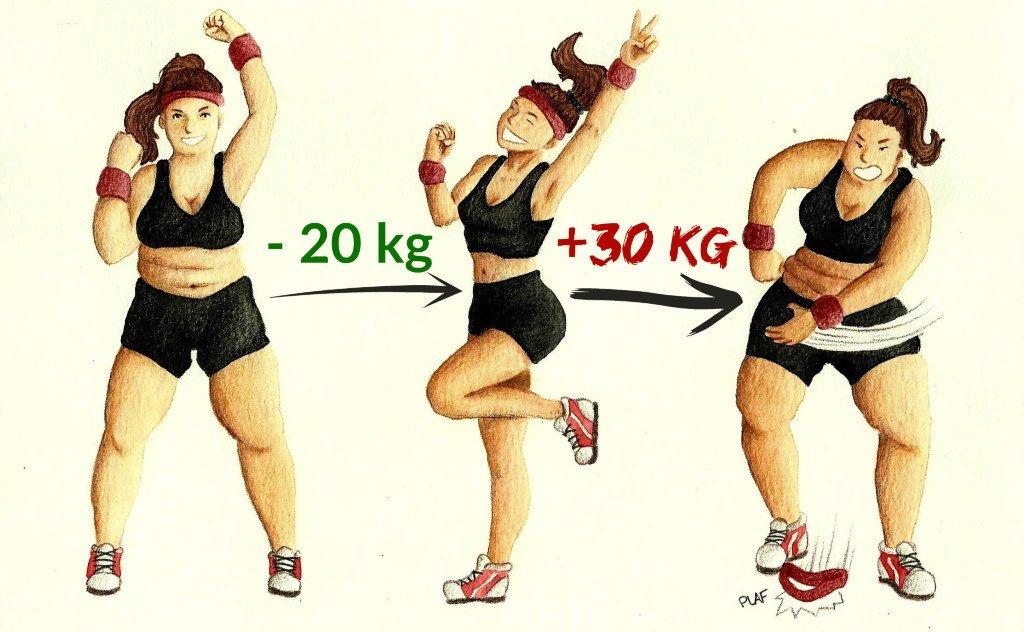 régime suivi d'une reprise de poids