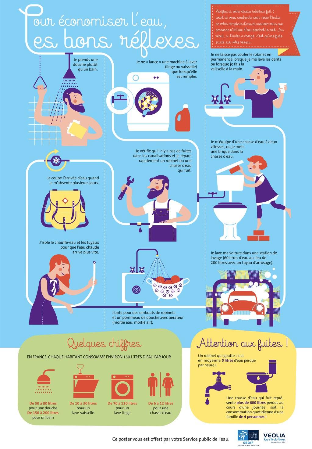 Réduise sa consommation d'eau : conseils pour économiser l'eau